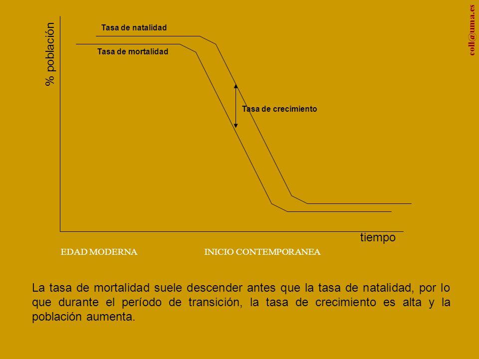 coll@uma.es % población tiempo La tasa de mortalidad suele descender antes que la tasa de natalidad, por lo que durante el período de transición, la tasa de crecimiento es alta y la población aumenta.