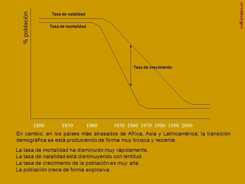 coll@uma.es % población En cambio, en los países más atrasados de Africa, Asia y Latinoamérica, la transición demográfica se está produciendo de forma muy brusca y reciente.