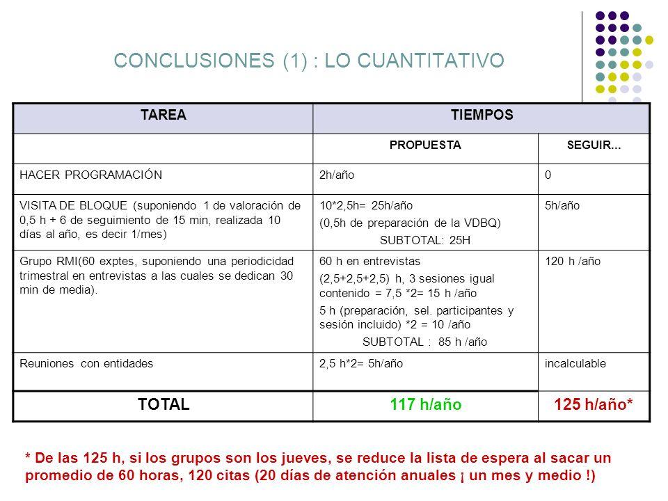 CONCLUSIONES (1) : LO CUANTITATIVO TAREATIEMPOS PROPUESTASEGUIR... HACER PROGRAMACIÓN2h/año0 VISITA DE BLOQUE (suponiendo 1 de valoración de 0,5 h + 6