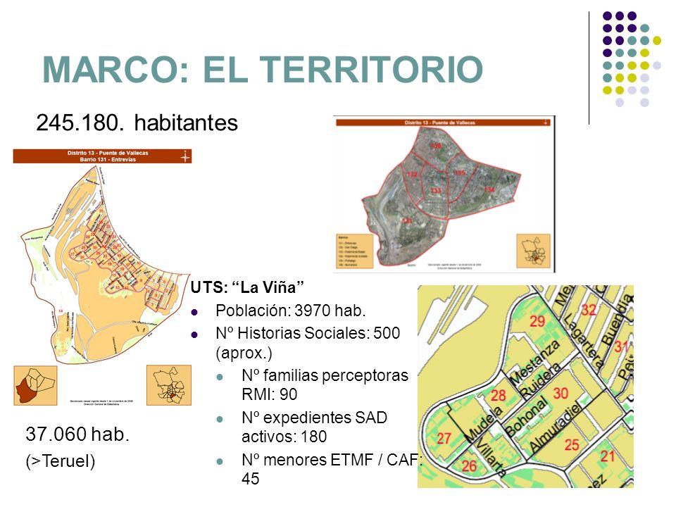 MARCO: EL TERRITORIO 245.180. habitantes 37.060 hab. (>Teruel) UTS: La Viña Población: 3970 hab. Nº Historias Sociales: 500 (aprox.) Nº familias perce