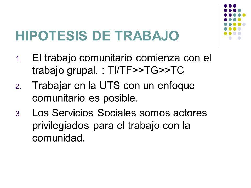 HIPOTESIS DE TRABAJO 1. El trabajo comunitario comienza con el trabajo grupal. : TI/TF>>TG>>TC 2. Trabajar en la UTS con un enfoque comunitario es pos