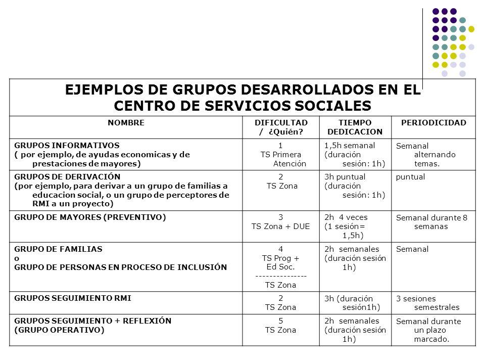 EJEMPLOS DE GRUPOS DESARROLLADOS EN EL CENTRO DE SERVICIOS SOCIALES NOMBREDIFICULTAD / ¿Quién? TIEMPO DEDICACION PERIODICIDAD GRUPOS INFORMATIVOS ( po