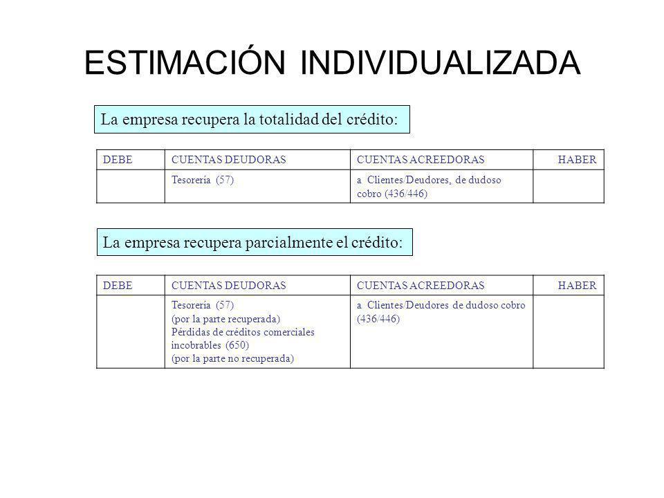 ESTIMACIÓN INDIVIDUALIZADA La empresa recupera la totalidad del crédito: La empresa recupera parcialmente el crédito: DEBECUENTAS DEUDORASCUENTAS ACREEDORASHABER Tesorería (57)a Clientes/Deudores, de dudoso cobro (436/446) DEBECUENTAS DEUDORASCUENTAS ACREEDORASHABER Tesorería (57) (por la parte recuperada) Pérdidas de créditos comerciales incobrables (650) (por la parte no recuperada) a Clientes/Deudores de dudoso cobro (436/446)