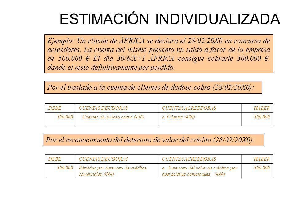 ESTIMACIÓN INDIVIDUALIZADA Ejemplo: Un cliente de ÁFRICA se declara el 28/02/20X0 en concurso de acreedores. La cuenta del mismo presenta un saldo a f