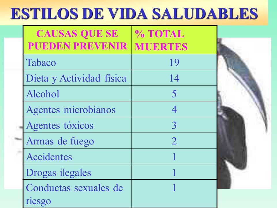 ESTILOS DE VIDA SALUDABLES CAUSAS QUE SE PUEDEN PREVENIR % TOTAL MUERTES Tabaco19 Dieta y Actividad física14 Alcohol5 Agentes microbianos4 Agentes tóx
