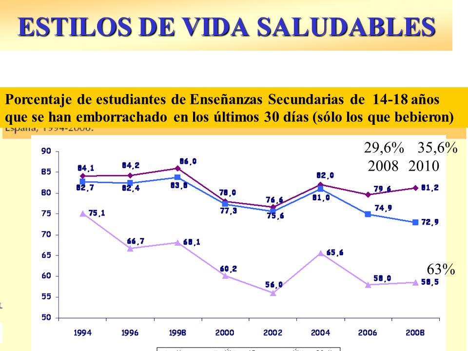 ESTILOS DE VIDA SALUDABLES Porcentaje de estudiantes de Enseñanzas Secundarias de 14-18 años que se han emborrachado en los últimos 30 días (sólo los