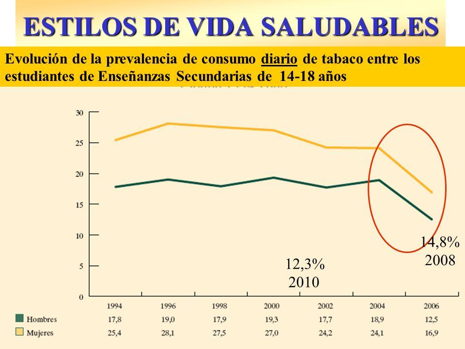 ESTILOS DE VIDA SALUDABLES 14,8% Evolución de la prevalencia de consumo diario de tabaco entre los estudiantes de Enseñanzas Secundarias de 14-18 años