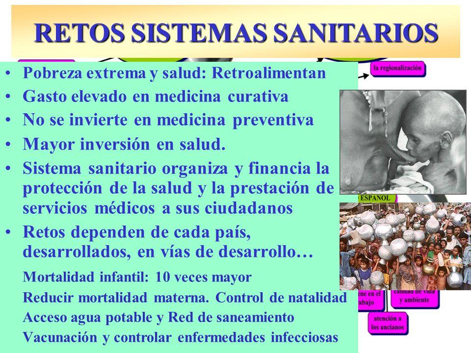 Pobreza extrema y salud: Retroalimentan Gasto elevado en medicina curativa No se invierte en medicina preventiva Mayor inversión en salud. Sistema san