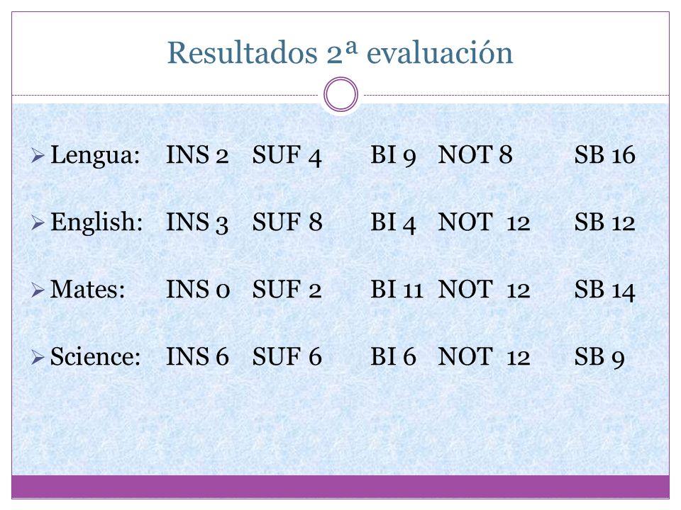 Resultados 2ª evaluación Lengua:INS 2 SUF 4BI 9NOT 8SB 16 English:INS 3 SUF 8BI 4NOT12SB 12 Mates:INS 0 SUF 2BI 11NOT12SB 14 Science:INS 6 SUF 6BI 6NO