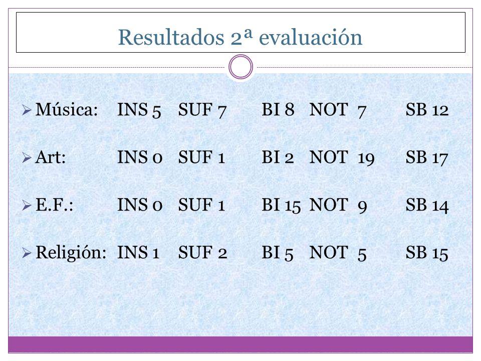 Resultados 2ª evaluación Música:INS 5 SUF 7BI 8NOT7SB 12 Art:INS 0 SUF 1BI 2NOT19SB 17 E.F.:INS 0 SUF 1BI 15NOT9SB 14 Religión:INS 1 SUF 2BI 5NOT5SB 1