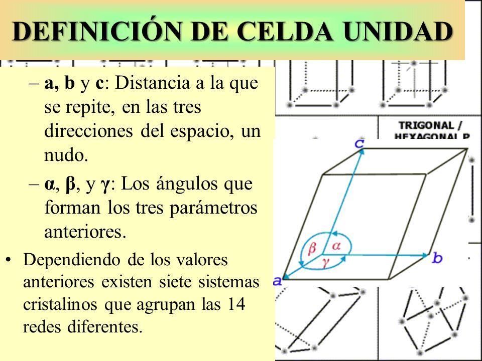 DEFINICIÓN DE CELDA UNIDAD –a, b y c: Distancia a la que se repite, en las tres direcciones del espacio, un nudo. –α, β, y γ: Los ángulos que forman l