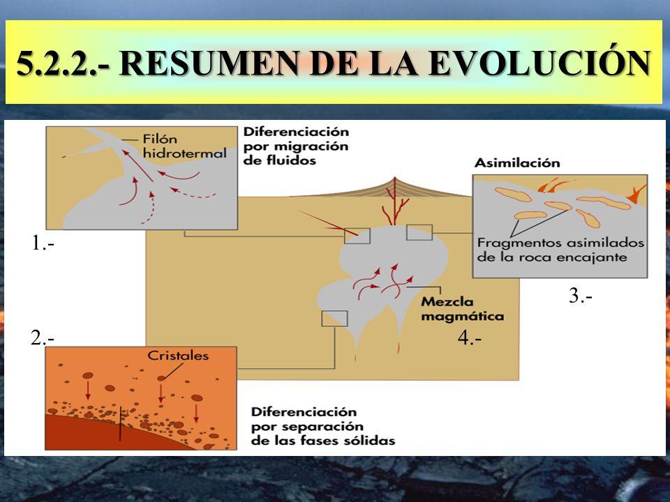 5.2.2.- RESUMEN DE LA EVOLUCIÓN 2.- 3.- 4.- 1.-