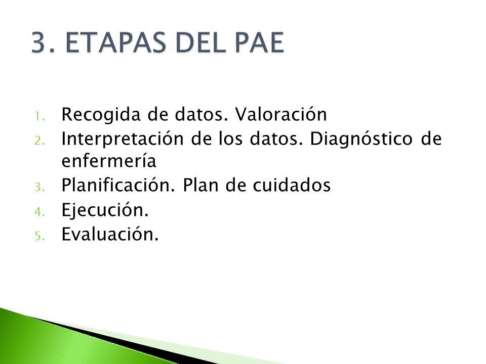 1. Recogida de datos. Valoración 2. Interpretación de los datos. Diagnóstico de enfermería 3. Planificación. Plan de cuidados 4. Ejecución. 5. Evaluac