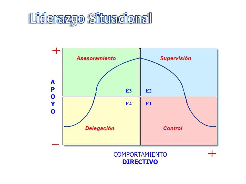 COMPORTAMIENTO DIRECTIVO APOYOAPOYO Comportamiento alto en apoyo y bajo en dirección Comportamiento alto en apoyo y en dirección Comportamiento bajo e