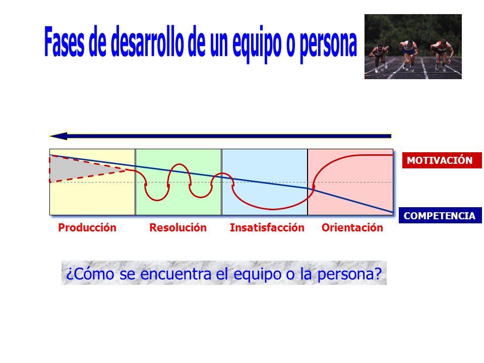 COMPETENCIA OrientaciónInsatisfacciónResoluciónProducción MOTIVACIÓN ¿Cómo se encuentra el equipo o la persona?