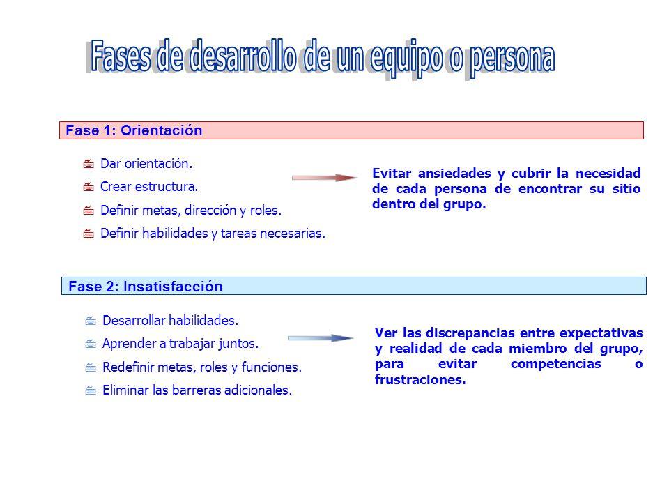 Fase 1: Orientación 7 Dar orientación. 7 Crear estructura. 7 Definir metas, dirección y roles. 7 Definir habilidades y tareas necesarias. 7 Desarrolla