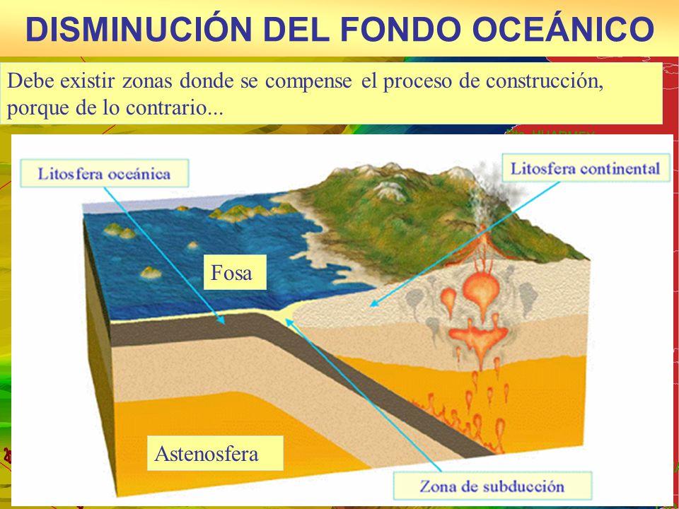 DISMINUCIÓN DEL FONDO OCEÁNICO Debe existir zonas donde se compense el proceso de construcción, porque de lo contrario... Fosa Astenosfera