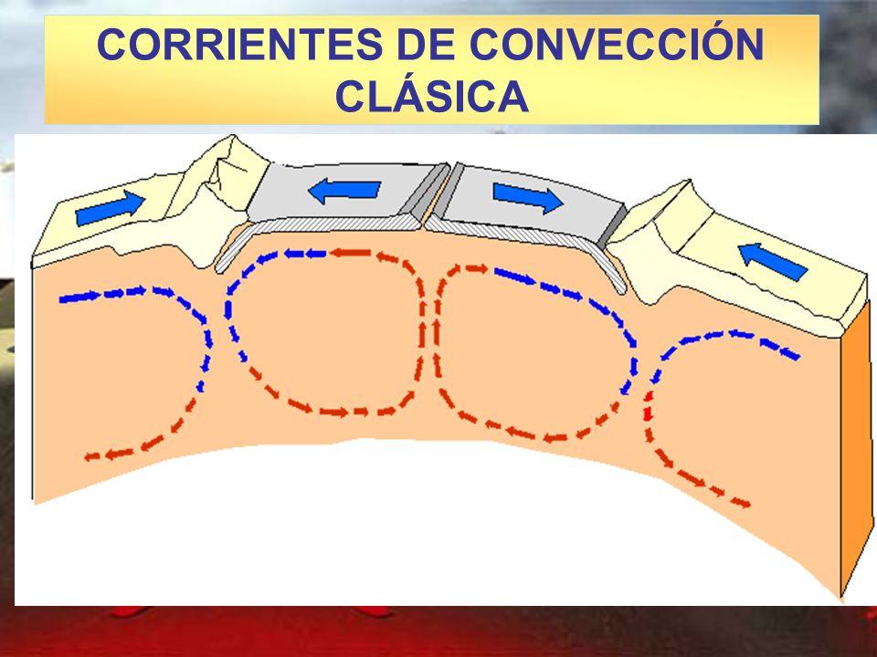 CORRIENTES DE CONVECCIÓN CLÁSICA