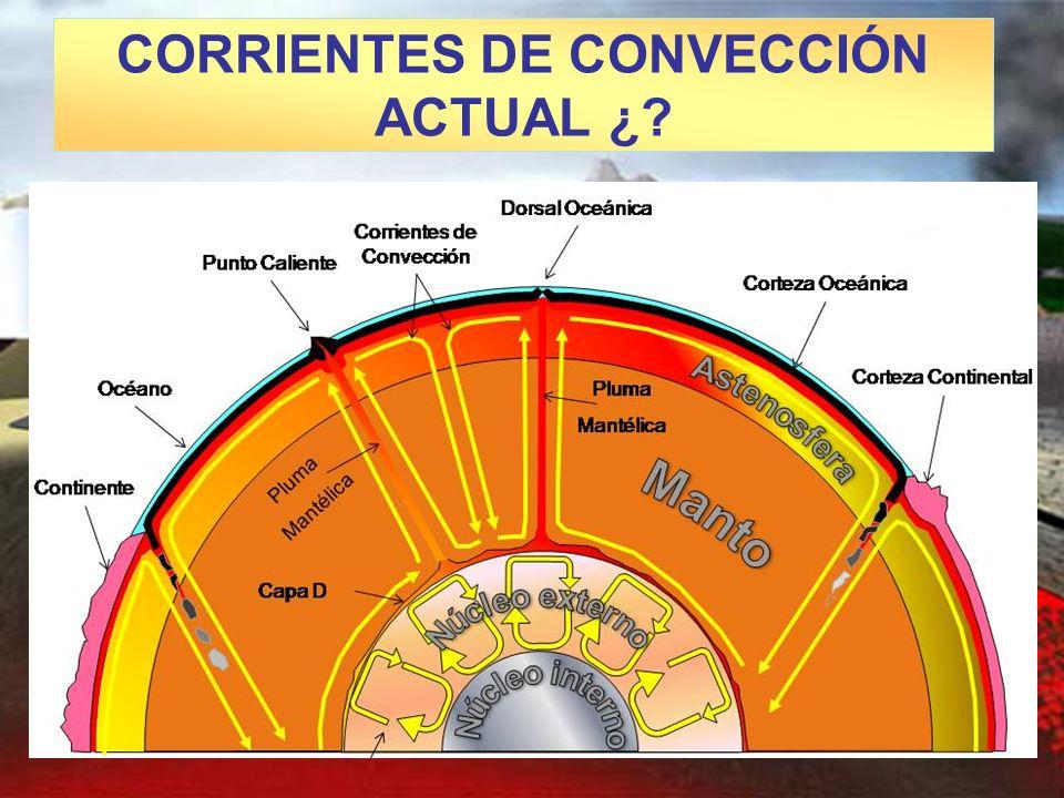 CORRIENTES DE CONVECCIÓN ACTUAL ¿?