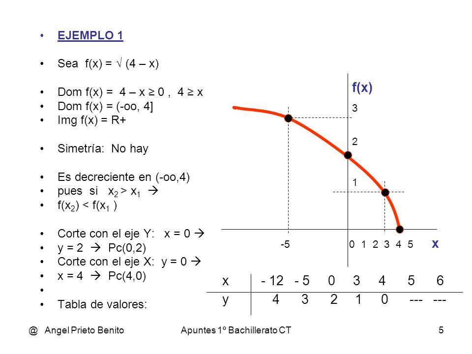 @ Angel Prieto BenitoApuntes 1º Bachillerato CT5 EJEMPLO 1 Sea f(x) = (4 – x) Dom f(x) = 4 – x 0, 4 x Dom f(x) = (-oo, 4] Img f(x) = R+ Simetría: No hay Es decreciente en (-oo,4) pues si x 2 > x 1 f(x 2 ) < f(x 1 ) Corte con el eje Y: x = 0 y = 2 Pc(0,2) Corte con el eje X: y = 0 x = 4 Pc(4,0) Tabla de valores: -5 0 1 2 3 4 5 x 2 1 x - 12 - 5 0 3 4 5 6 y 4 3 2 1 0 --- --- 3 f(x)