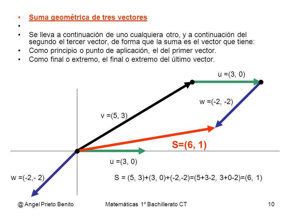 @ Angel Prieto BenitoMatemáticas 1º Bachillerato CT10 Suma geométrica de tres vectores Se lleva a continuación de uno cualquiera otro, y a continuació