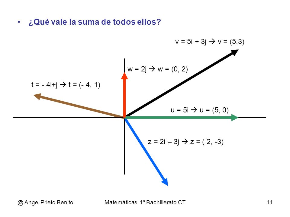 @ Angel Prieto BenitoMatemáticas 1º Bachillerato CT11 ¿Qué vale la suma de todos ellos? z = 2i – 3j z = ( 2, -3) v = 5i + 3j v = (5,3) u = 5i u = (5,