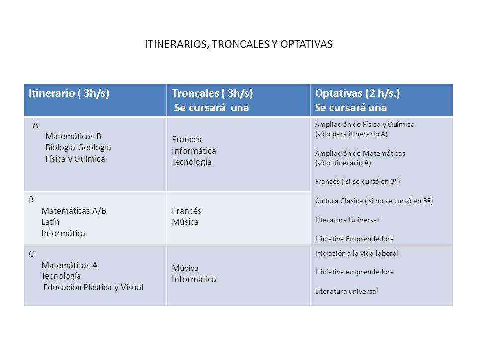 ITINERARIOS, TRONCALES Y OPTATIVAS Itinerario ( 3h/s)Troncales ( 3h/s) Se cursará una Optativas (2 h/s.) Se cursará una A Matemáticas B Biología-Geolo