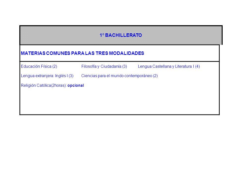 1º BACHILLERATO MATERIAS COMUNES PARA LAS TRES MODALIDADES Educación Física (2) Filosofía y Ciudadanía (3) Lengua Castellana y Literatura I (4) Lengua