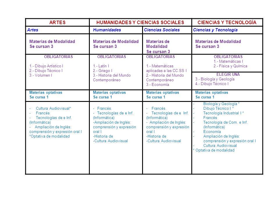 ARTESHUMANIDADES Y CIENCIAS SOCIALESCIENCIAS Y TECNOLOGÍA Artes HumanidadesCiencias SocialesCiencias y Tecnología Materias de Modalidad Se cursan 3 Ma