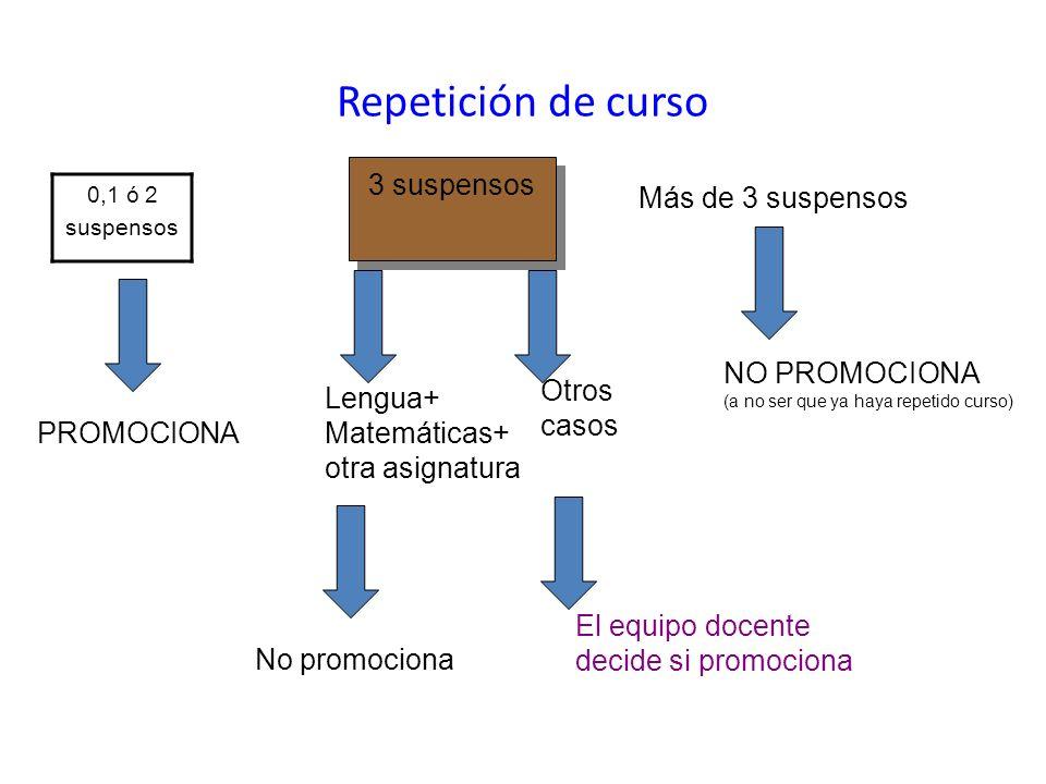 Repetición de curso 0,1 ó 2 suspensos 3 suspensos Más de 3 suspensos PROMOCIONA Lengua+ Matemáticas+ otra asignatura No promociona El equipo docente d