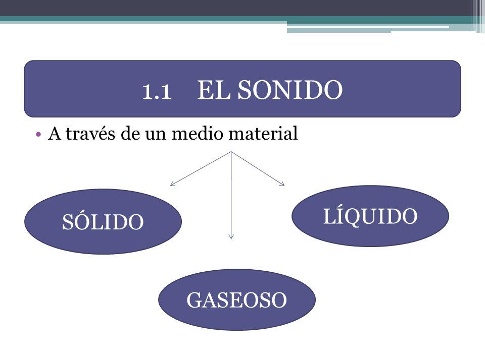 La velocidad de propagación es diferente en cada medio material MÁS VELOCIDAD MENOS VELOCIDAD SÓLIDO LÍQUIDO GASEOSO 1.1 EL SONIDO