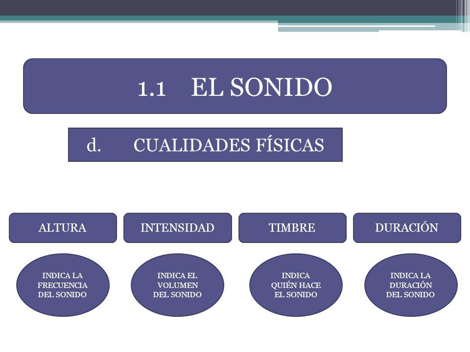 ALTURA d.CUALIDADES FÍSICAS INTENSIDADTIMBREDURACIÓN INDICA LA FRECUENCIA DEL SONIDO INDICA EL VOLUMEN DEL SONIDO INDICA QUIÉN HACE EL SONIDO INDICA L