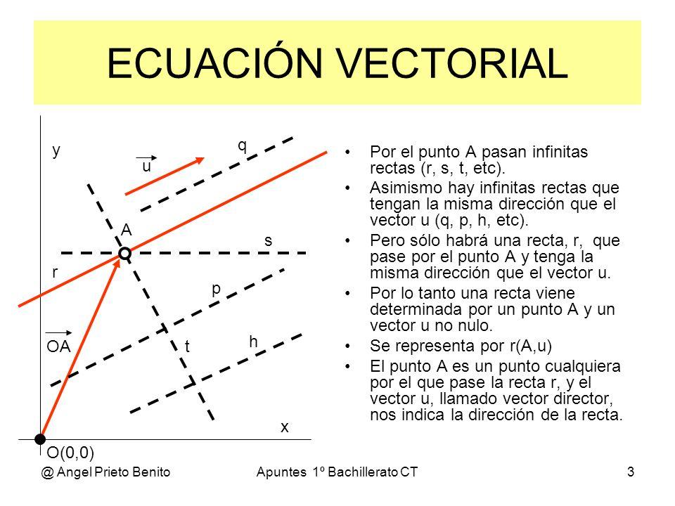 @ Angel Prieto BenitoApuntes 1º Bachillerato CT3 ECUACIÓN VECTORIAL Por el punto A pasan infinitas rectas (r, s, t, etc). Asimismo hay infinitas recta