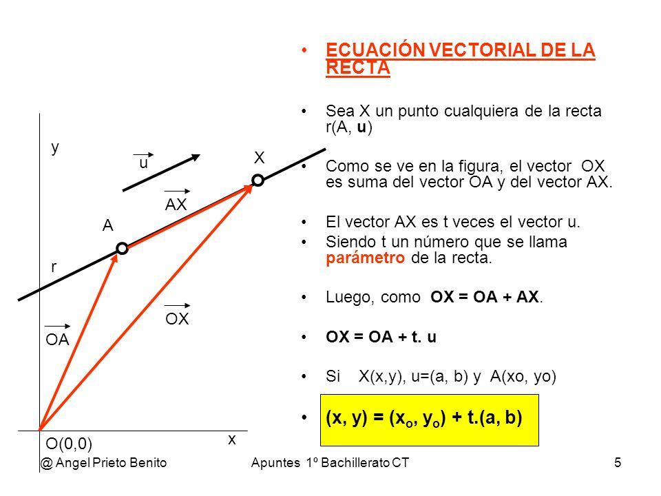 @ Angel Prieto BenitoApuntes 1º Bachillerato CT5 ECUACIÓN VECTORIAL DE LA RECTA Sea X un punto cualquiera de la recta r(A, u) Como se ve en la figura,