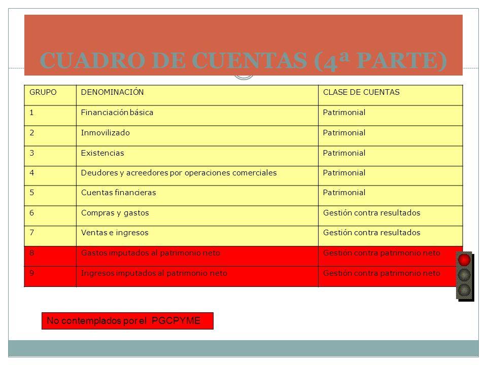 CUADRO DE CUENTAS (4ª PARTE) GRUPODENOMINACIÓNCLASE DE CUENTAS 1Financiación básicaPatrimonial 2InmovilizadoPatrimonial 3ExistenciasPatrimonial 4Deudo