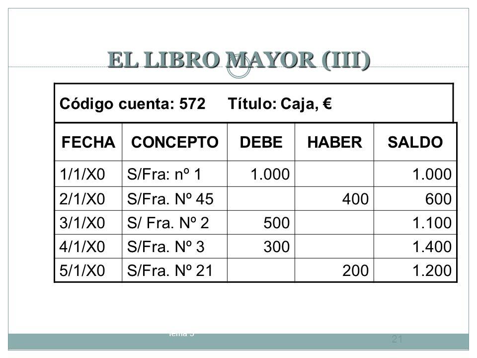 EL LIBRO MAYOR (III) Código cuenta: 572 Título: Caja, Código cuenta: 572 Título: Caja, FECHACONCEPTODEBEHABERSALDO 1/1/X0S/Fra: nº 11.000 2/1/X0S/Fra.