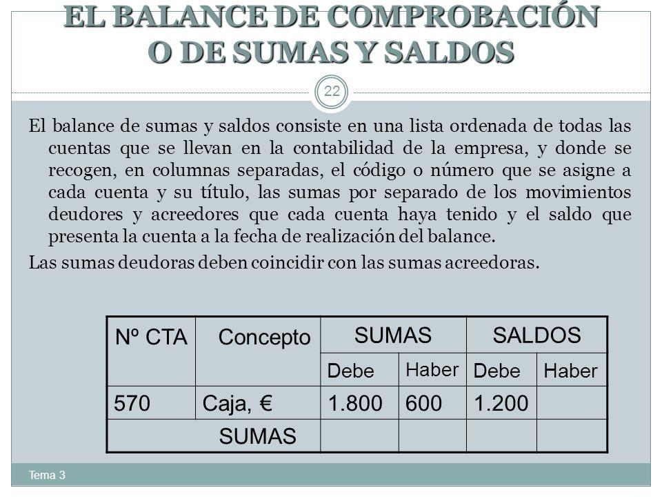 EL BALANCE DE COMPROBACIÓN O DE SUMAS Y SALDOS Tema 3 22 El balance de sumas y saldos consiste en una lista ordenada de todas las cuentas que se lleva