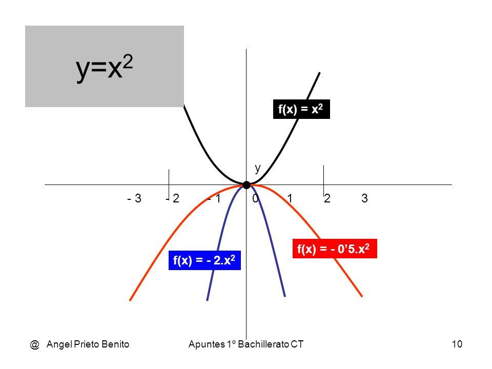 @ Angel Prieto BenitoApuntes 1º Bachillerato CT9 En general cualquier función y=f(x) puede considerarse como la deformación o dilatación de otra funci