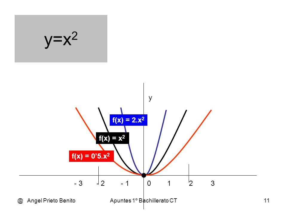 @ Angel Prieto BenitoApuntes 1º Bachillerato CT10 y f(x) = - 05.x 2 f(x) = - 2.x 2 f(x) = x 2 - 3 - 2 - 1 0 1 2 3 y=x 2