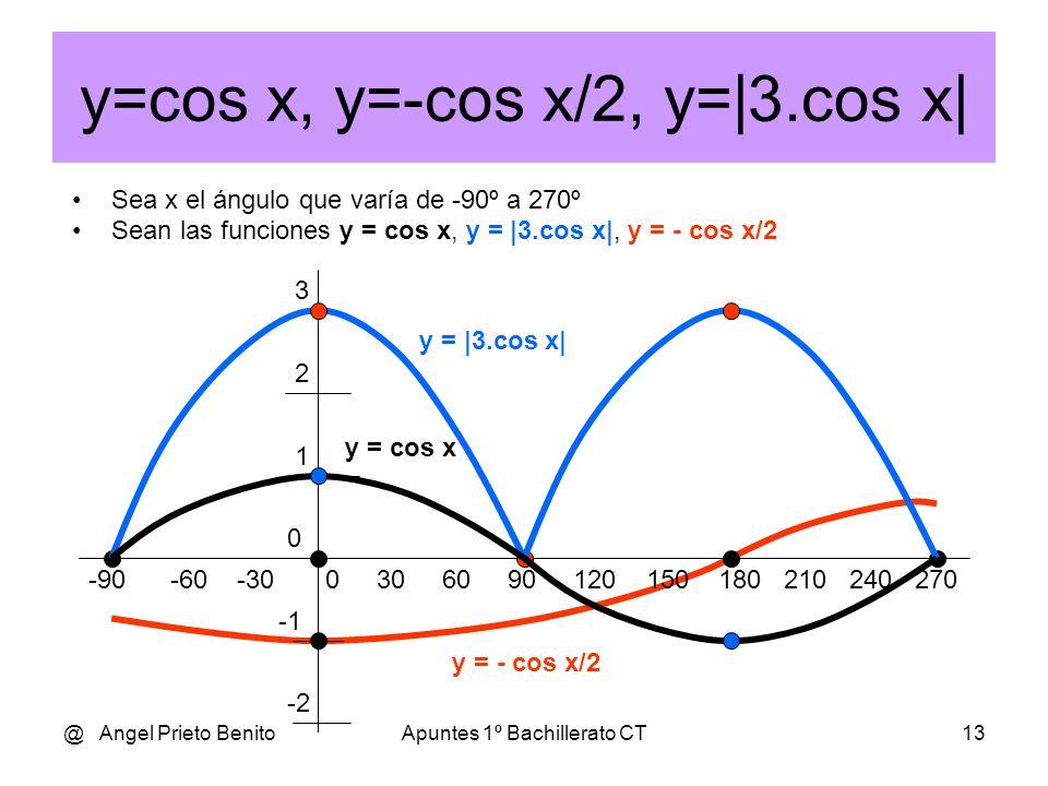 @ Angel Prieto BenitoApuntes 1º Bachillerato CT12 y=sen x, y=sen 2x, y=2.sen x Sea x el ángulo que varía de 0º a 360º Sean las funciones y = sen x, y