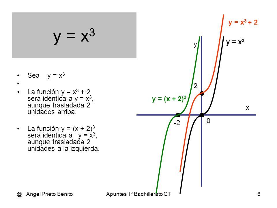 @ Angel Prieto BenitoApuntes 1º Bachillerato CT6 y = x 3 Sea y = x 3 La función y = x 3 + 2 será idéntica a y = x 3, aunque trasladada 2 unidades arriba.