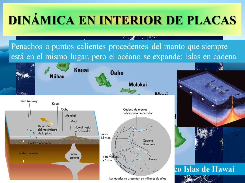 PENACHOS DEL MANTO http://www.bioygeo.info/Animaciones/ConvectionTectonics.swf