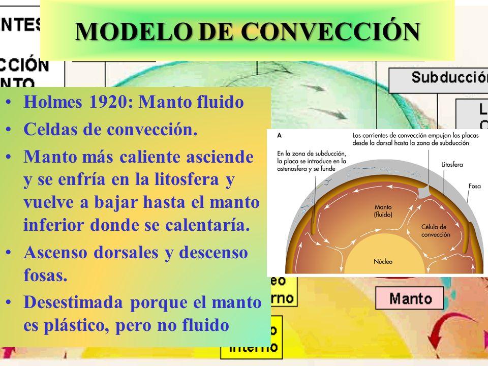 MODELO ASTENOSFÉRICO Astenosfera fundida permitía a la litosfera deslizarse Corrientes de convección sólo en la astenosfera.