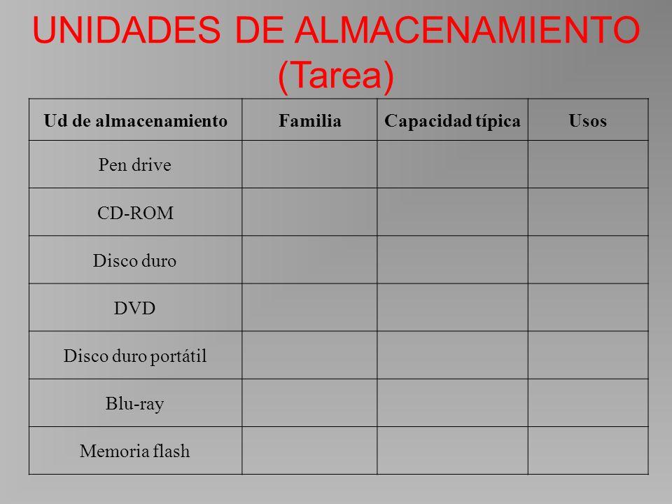 Ud de almacenamientoFamiliaCapacidad típicaUsos Pen drive CD-ROM Disco duro DVD Disco duro portátil Blu-ray Memoria flash UNIDADES DE ALMACENAMIENTO (Tarea)