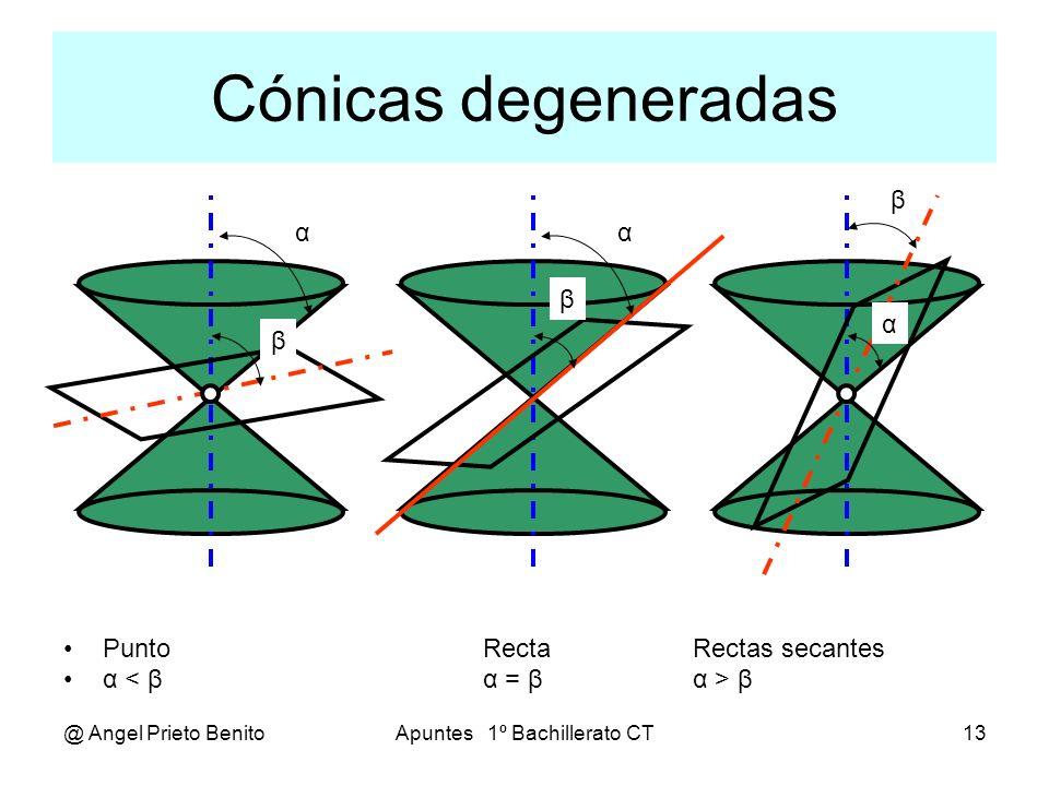 @ Angel Prieto BenitoApuntes 1º Bachillerato CT13 Cónicas degeneradas PuntoRectaRectas secantes α < βα = βα > β α β α β α β