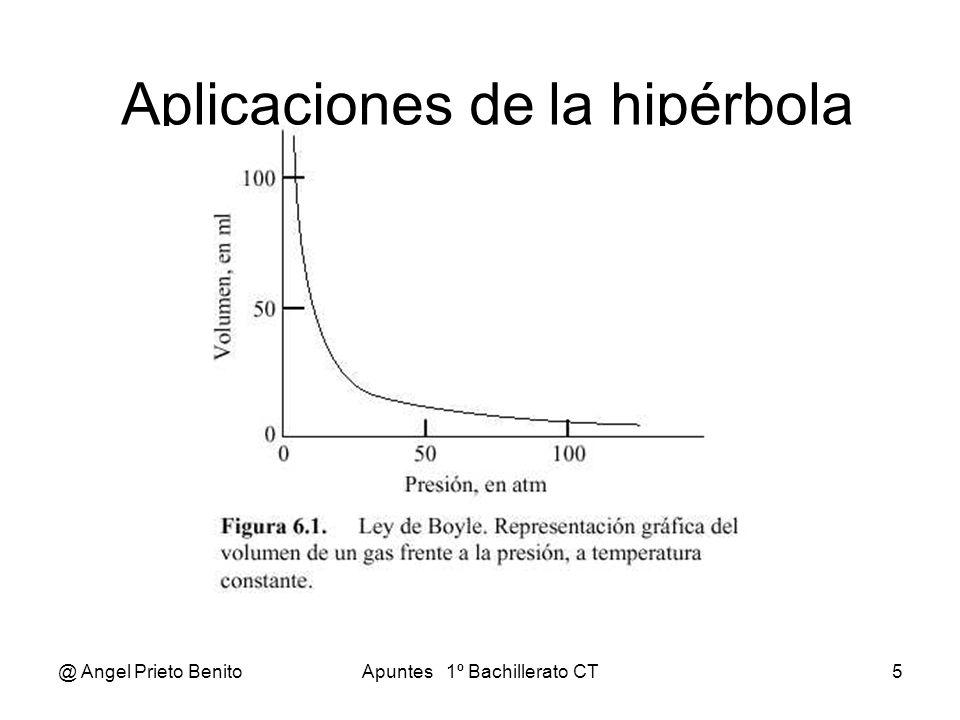 @ Angel Prieto BenitoApuntes 1º Bachillerato CT5 Aplicaciones de la hipérbola