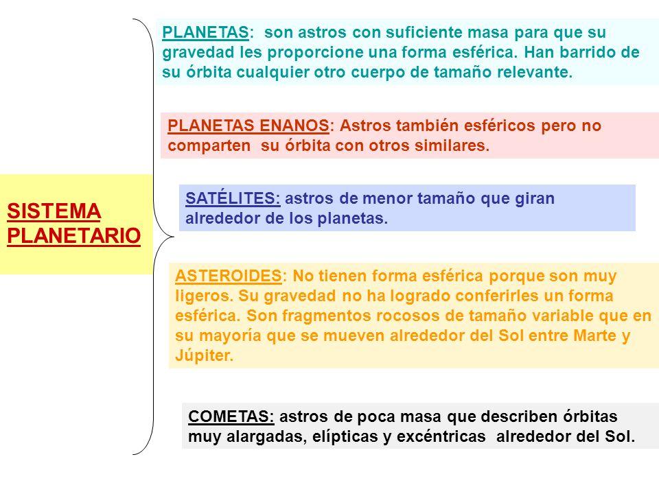 SISTEMA PLANETARIO Ej.) SISTEMA SOLAR PLANETAS PLANETAS ENANOS SATÉLITESASTEROIDES COMETAS MERCURIO.