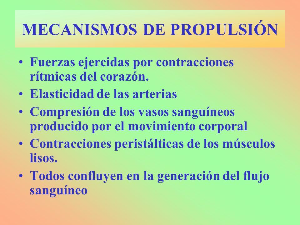 MECANISMOS DE PROPULSIÓN Fuerzas ejercidas por contracciones rítmicas del corazón.