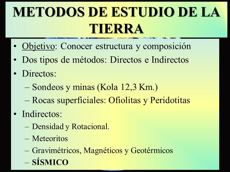 METODOS DE ESTUDIO DE LA TIERRA Objetivo: Conocer estructura y composición Dos tipos de métodos: Directos e Indirectos Directos: –Sondeos y minas (Kol
