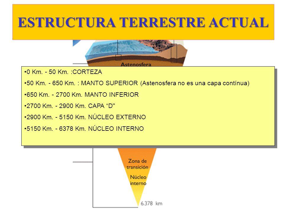 ESTRUCTURA TERRESTRE ACTUAL 0 Km. - 50 Km. :CORTEZA 50 Km. - 650 Km. : MANTO SUPERIOR (Astenosfera no es una capa contínua) 650 Km. - 2700 Km. MANTO I
